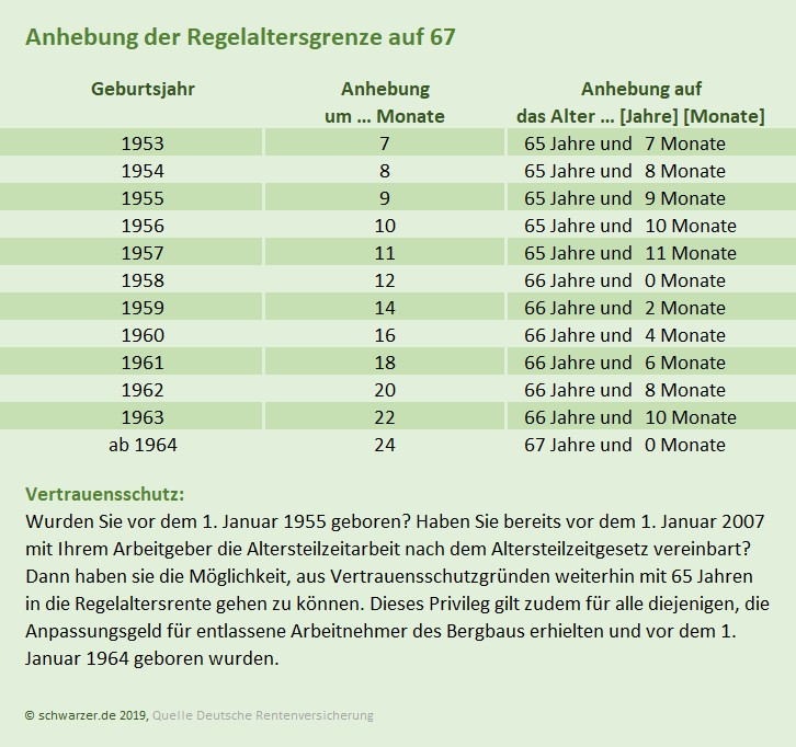 Infografik: Anhebung der Regelaltersgrenze auf 67 Jahre. ( (c) schwarzer.de )