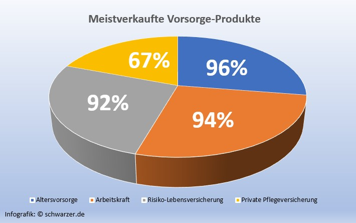 Infografik: Meistverkaufte Vorsorge-Produkte.