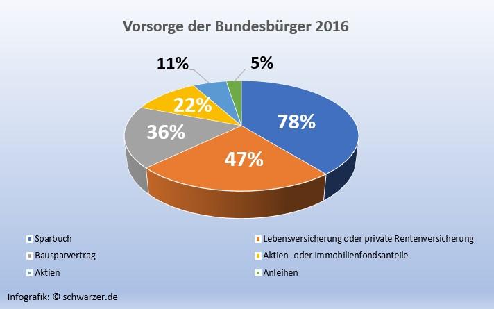 Infografik: Vorsorge Bundesbürger 2016